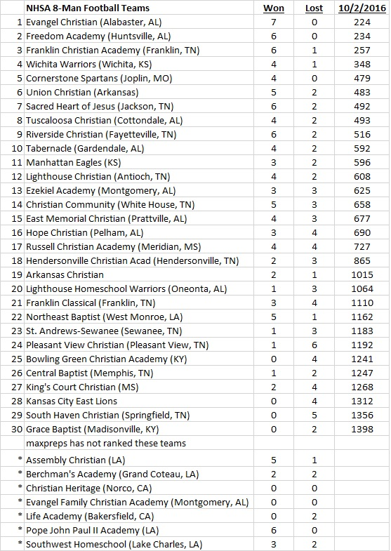 2016-nhsa-8-man-rankings-10-2
