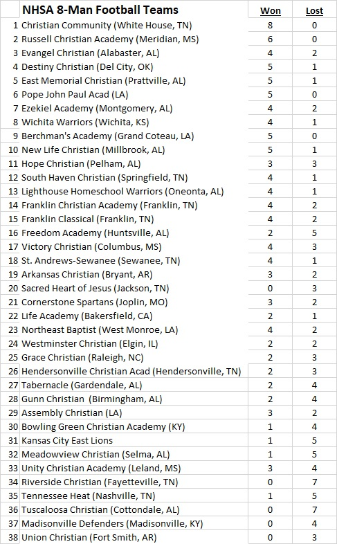 2017 NHSA (8-man football) Rankings 10-2